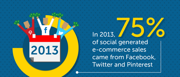 Social-Media-Impact-on-eCommerce-Stores